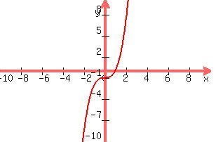 Unit 8 Rational Functions Homework 7 Graphing Rational